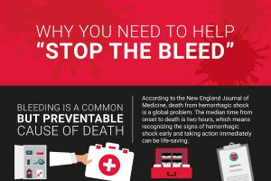 Why Stop The Bleed?